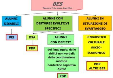Formazione docenti perché è necessaria per i bambini e gli adolescenti che hanno Bisogni Educativi Speciali (BES)