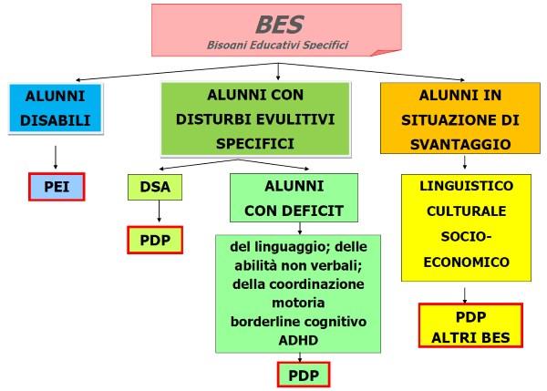 mappa-bes