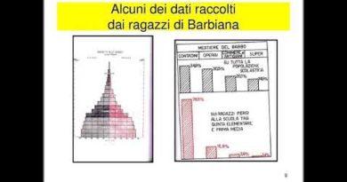 Presentazione di Lettera a una professoressa di Don Lorenzo Milani