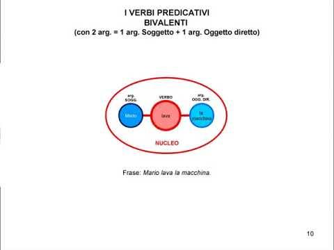 Le valenze del verbo