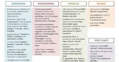 Romanticismo europeo ed italiano