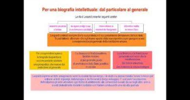 Introduzione a Giacomo Leopardi