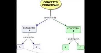 Cos'e' una mappa concettuale